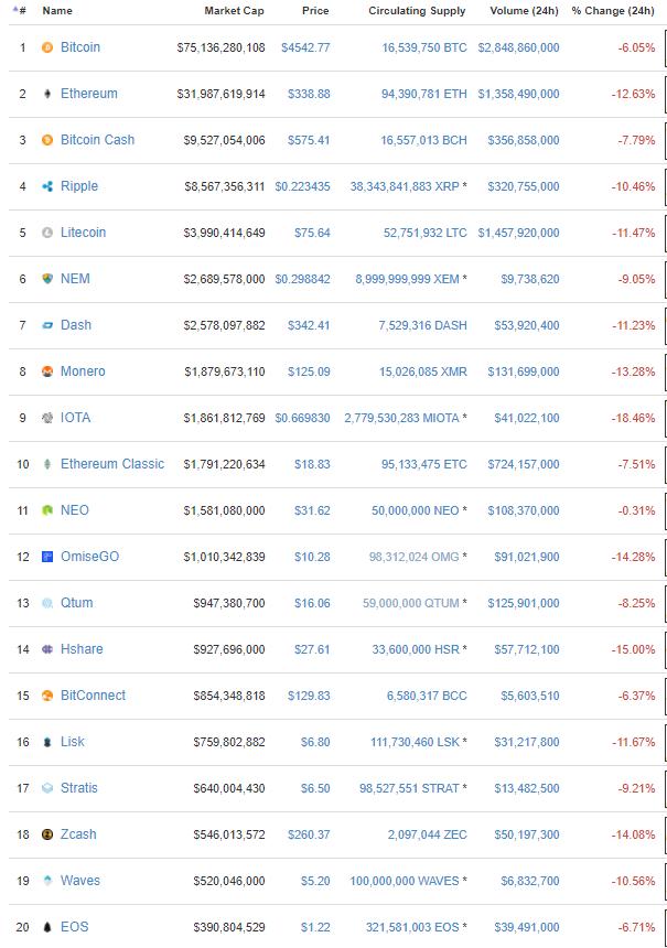 Altcoins acompanham a queda do Bitcoin