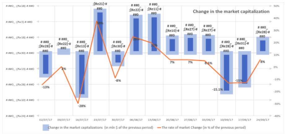 Figura 1.2. Alterações na capitalização do mercado