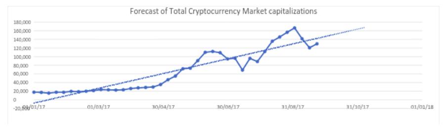 Figura 1.4 Previsão da capitalização total do mercado de criptomoedas