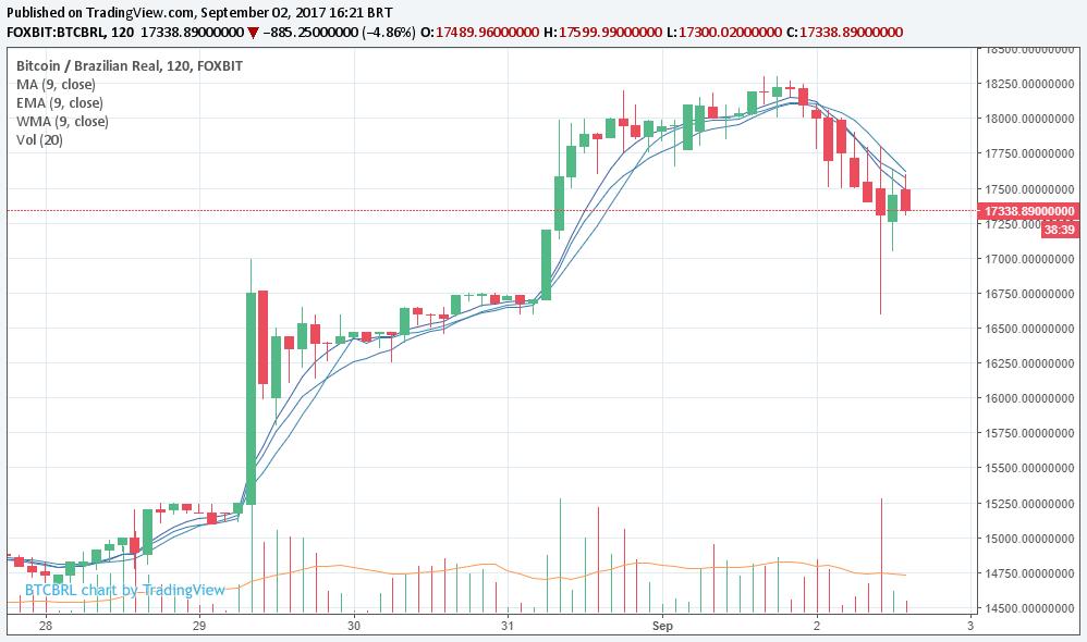 bitcoin bate 16.600 reais