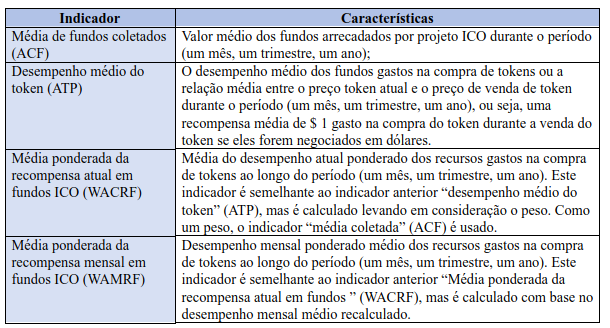 Tabela2.1.NovasferramentasparaacessarodesempenhodeICOsfinalizadascomsucessoe/oulistadas