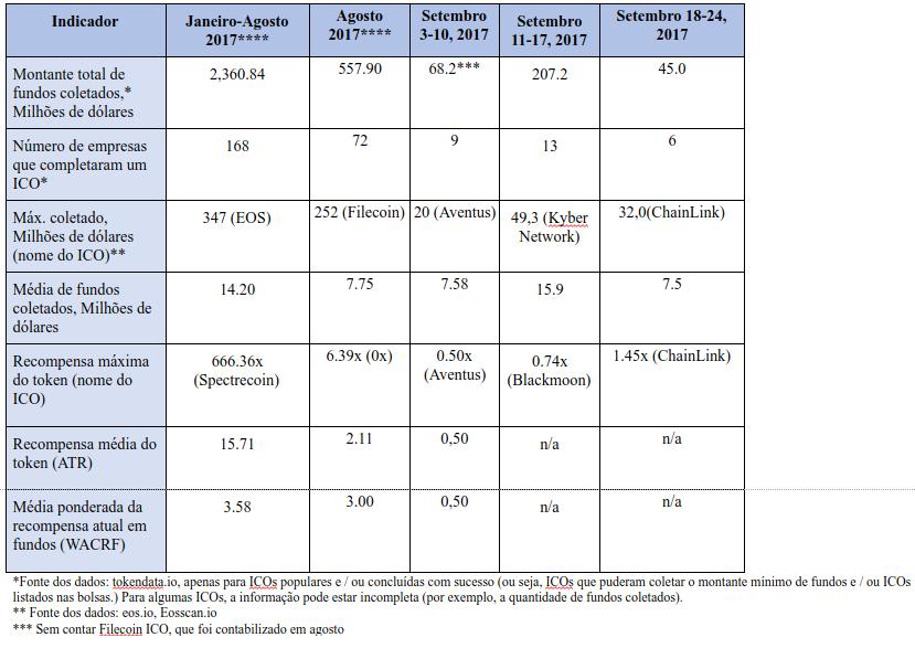 Tabela 2.2 Tendências agregadas e indicadores de desempenho de ICOs anteriores (já concluídos)