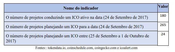 Tabela 2.3 Indicadores agregados para avaliar o mercado de ICOs.