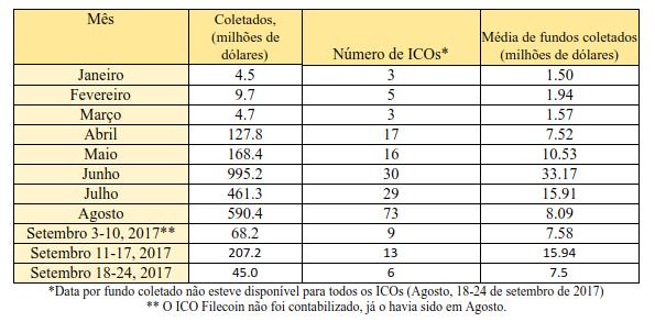 Tabela 2.4 Montante de fundos coletados e o número de ICOs