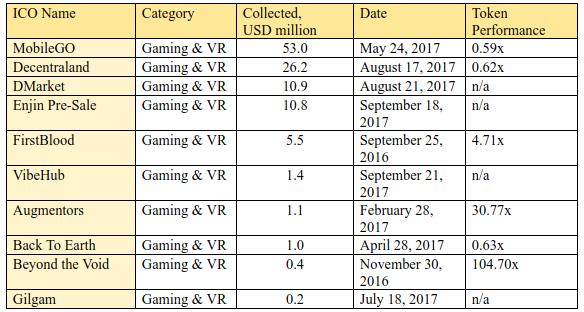 Tabela 2.7. Os 1 maiores ICOs em termos de fundos coletados. Categoria: Gaming & VR