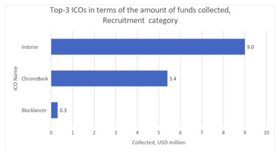 Figura 2.5. Os 3 maiores ICOs em termos de montante de fundos coletados. Categoria: recruitment