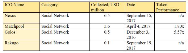 Tabela 2.9. Os 4 maiores ICOs em termos de fundos coletados. Categoria: Social network