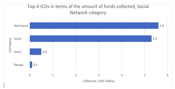 Figura 2.6 Os 4 maiores ICOs em termos de fundos coletados. Categoria: Social network