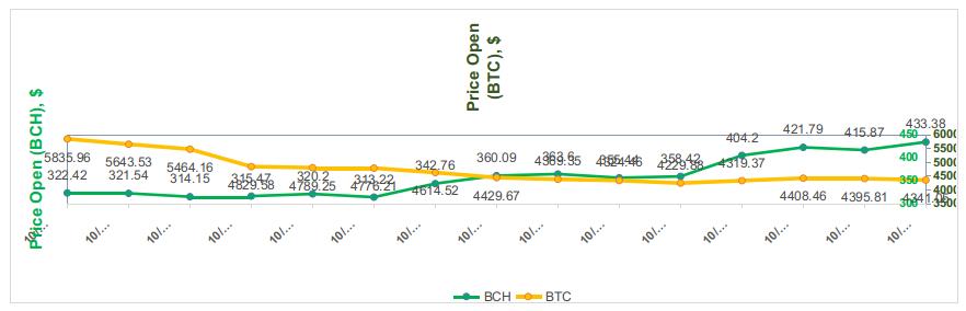 Figura 1. Tendências de preço para Bitcoin e Bitcoin Cash