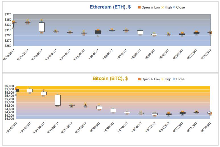 Figuras 2, 3. Tendências de preço para o Bitcoin e Ethereum