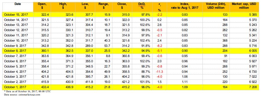 Tabela 1.4.c. Variação diária na taxa de câmbio Bitcoin Cash (BCH), volume de negócios (Volume 24h) e capitalização, USD (de 1 a 15 de Outubro de 2017)