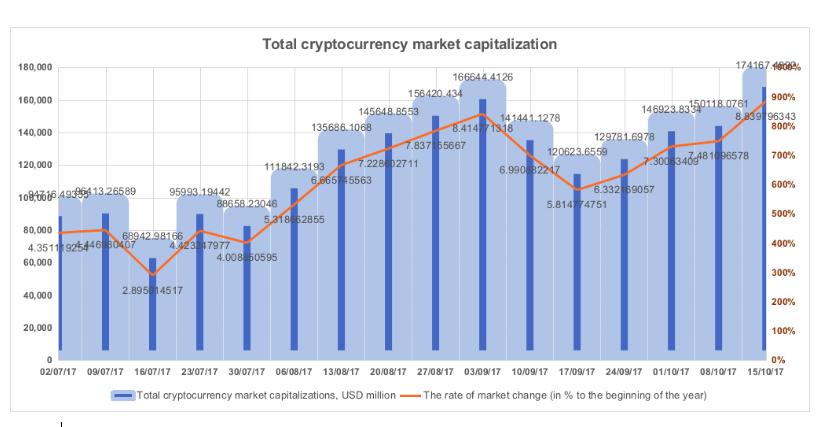 Figura 1.1. Capitalização de mercado total de criptomoedas **