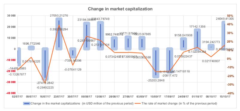 Figura 1.2. Mudanças na capitalização do mercado