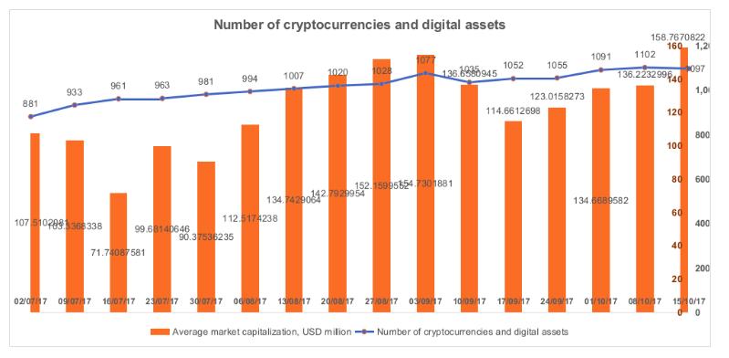 Figura 1.3. Número de criptomoedas e ativos digitais