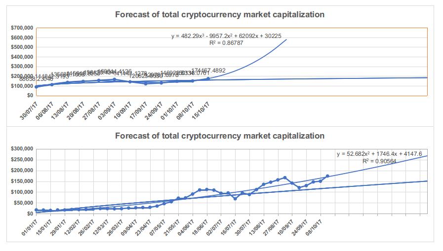 Figuras 1.4 e 1.5. Previsão da capitalização de mercado total de criptomoedas
