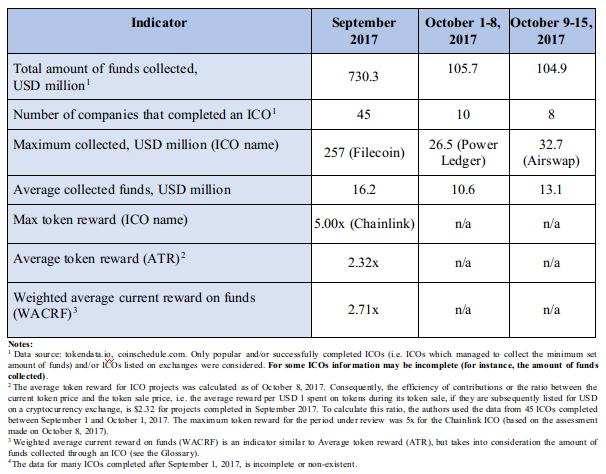 Tabela 2.2. Tendências agregadas e indicadores de desempenho de ICOs anteriores (concluídos) ICOs4