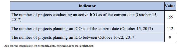 Tabela 2.3. Indicadores agregados para avaliar o mercado de ICOs ativas e planejadas