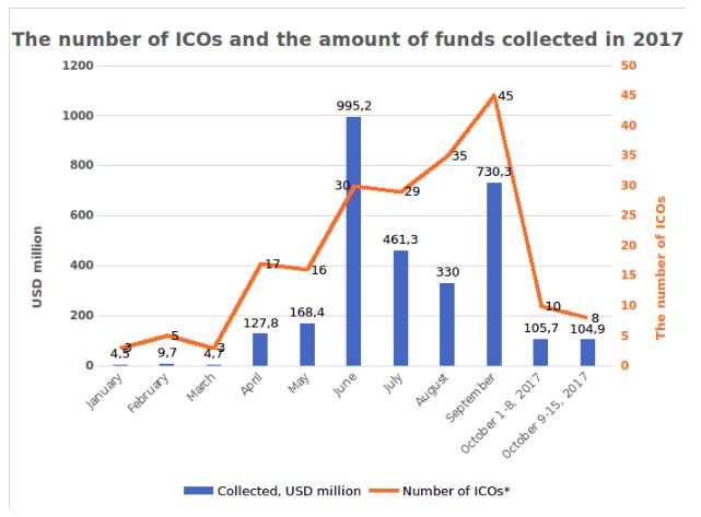 Figura 2.1. Tendências no montante de fundos arrecadados e número de ICOs desde o início do ano