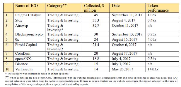 Tabela 2.6. Os 10 melhores ICOs em termos de quantidade de fundos coletados, categoria Trading & Investing