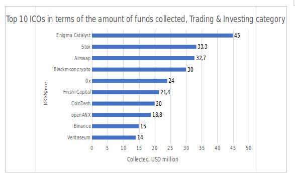 Figura 2.3. Os 10 melhores ICOs em termos de quantidade de fundos coletados, categoria Trading & Investing