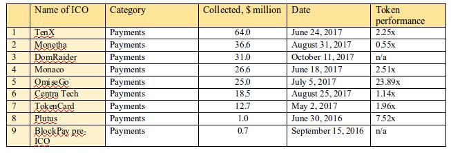 Tabela 2.7. Top 9 ICOs em termos do montante de fundos coletados, categoria Pagamentos
