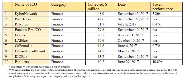 Tabela 2.8. Os 10 principais ICOs em termos do montante de fundos arrecadados, categoria Finanças