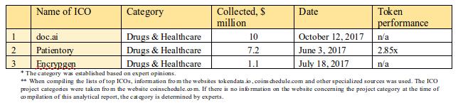 Tabela 2.9. Top 3 ICOs em termos de quantidade de fundos coletados, categoria Medicamentos e Saúde
