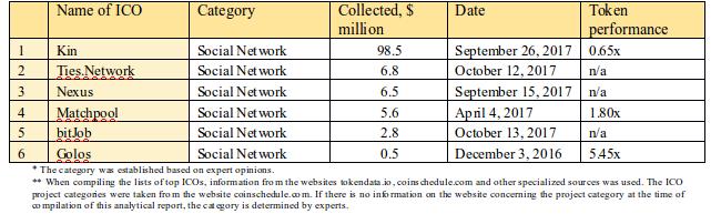 Tabela 2.10. 6 Maiores ICOs em termos de quantidade de fundos coletados, categoria de rede social