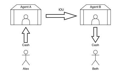 Ripple - Sistema Hawala, ilustração de transação bancária sem necessidade de movimentação física.