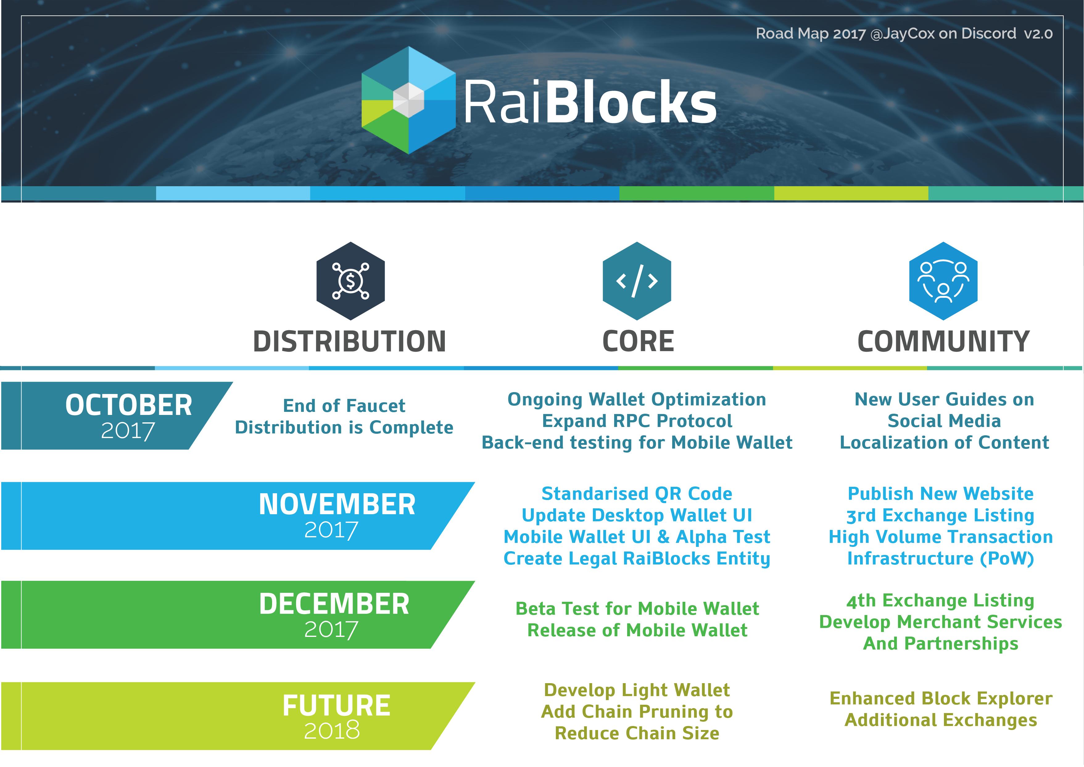 Raiblock - Presente, passado e o futuro da criptomoeda.