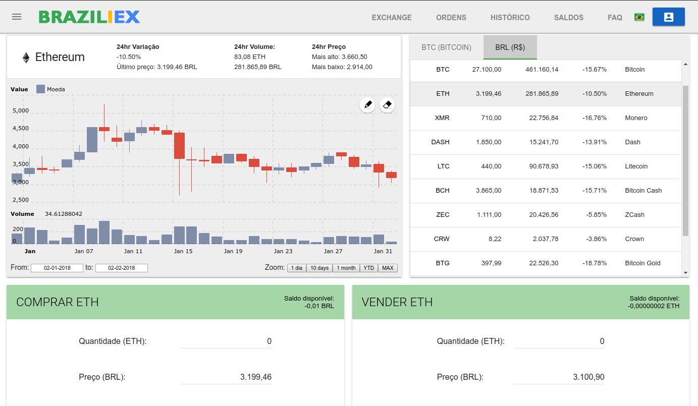 Após o dinheiro cair na sua conta da Braziliex, vá em Exchange. Selecione a opção ETH que está localizada dentro da caixa BRL a direita.