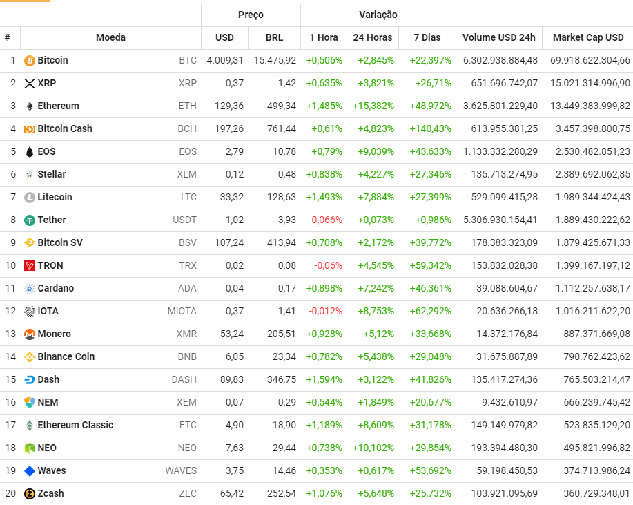 Cotação das principais criptomoedas do mercado