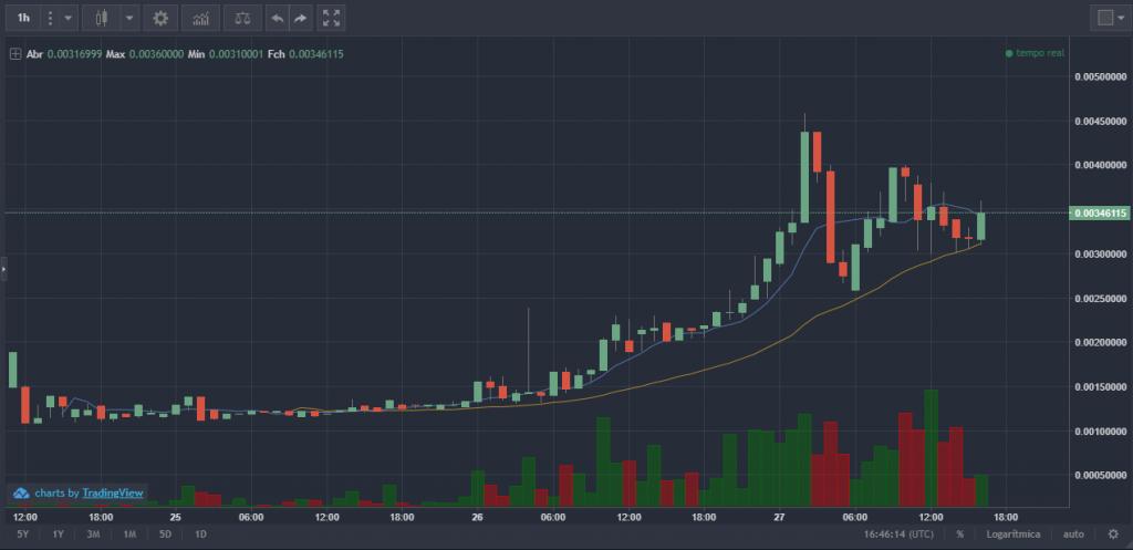 Gráfico GRIN/BTC da Kucoin