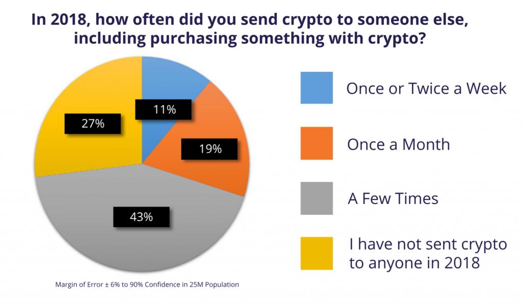 Dados sobre o uso de criptomoedas o ano passado