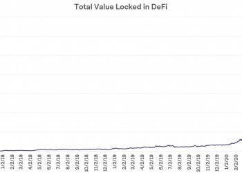 US$ 10 bilhões bloqueados DeFi