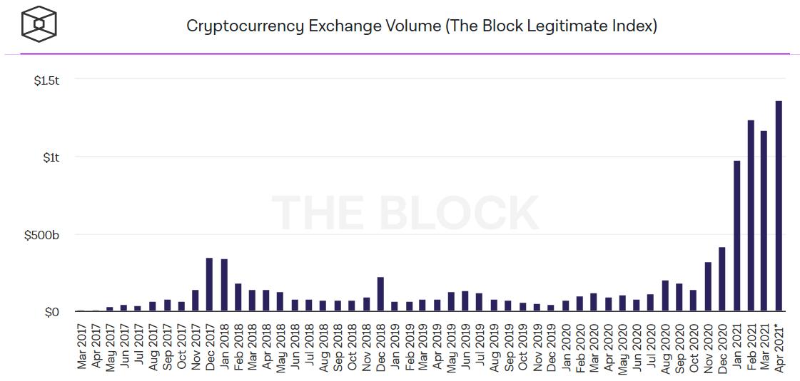 Volume mensal de negociação em exchanges de criptomoedas
