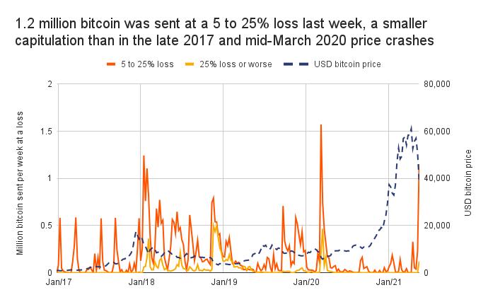 prejuízo bitcoin