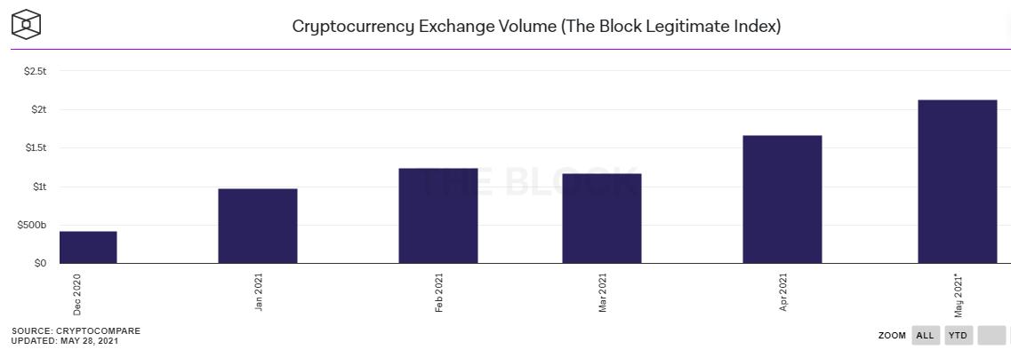 volume exchanges