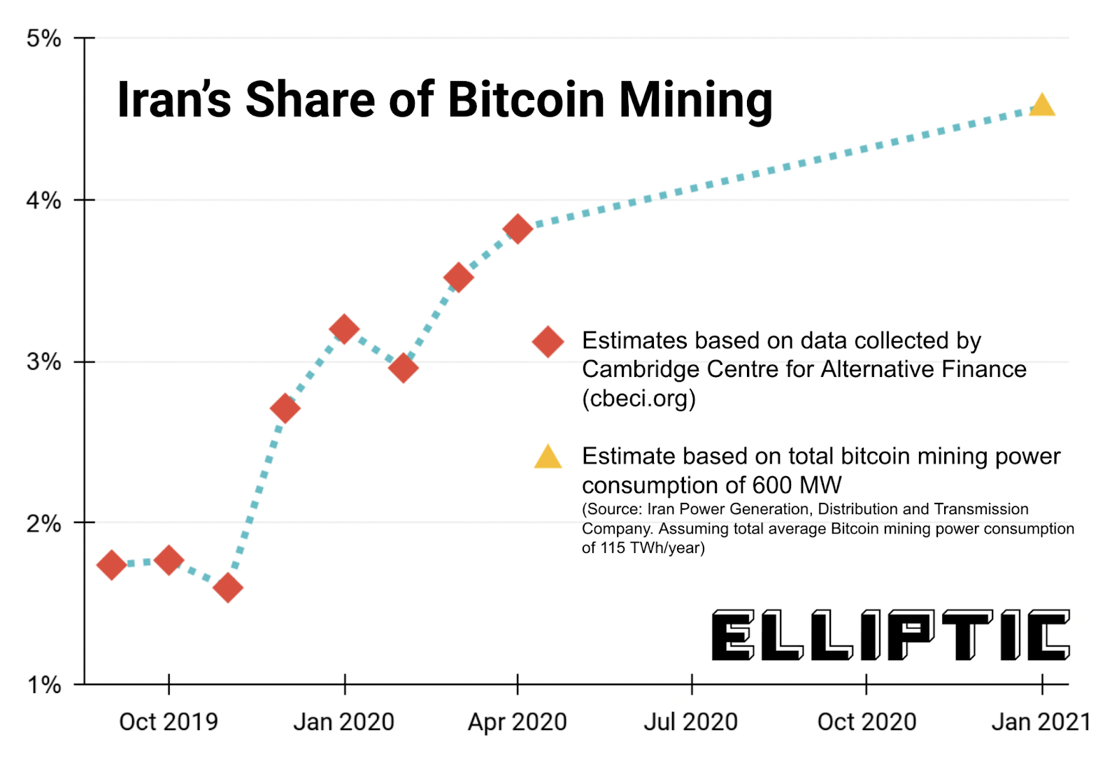 mineração bitcoin Irã