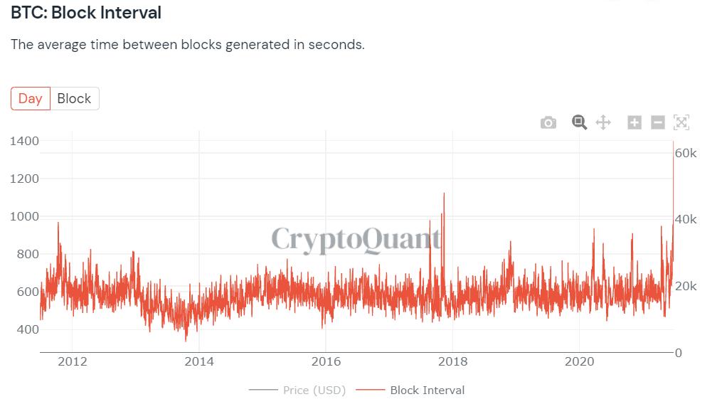 blocos bitcoin