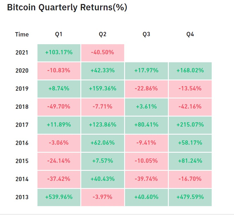 bitcoin trimestre