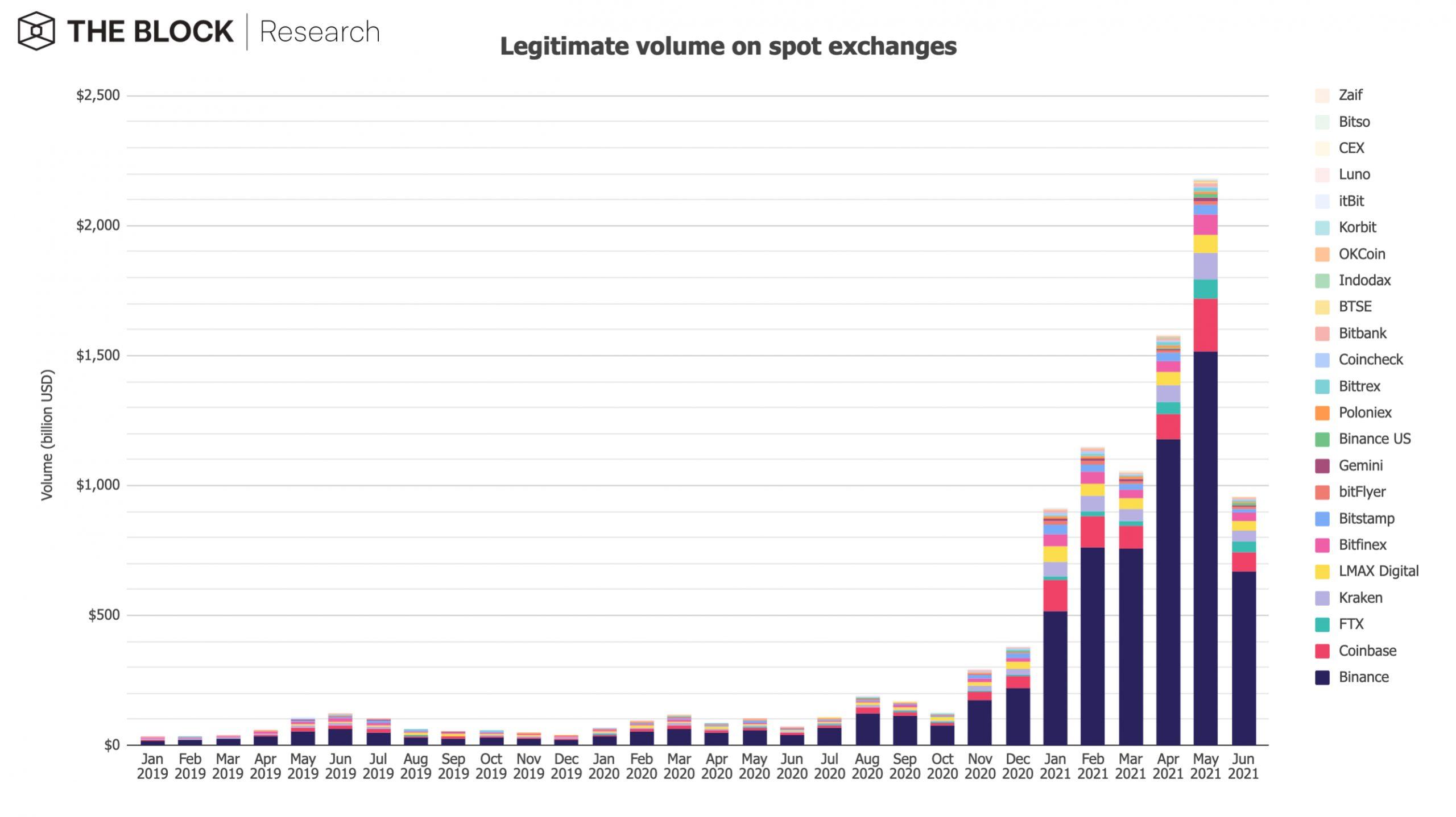 volume exchanges junho