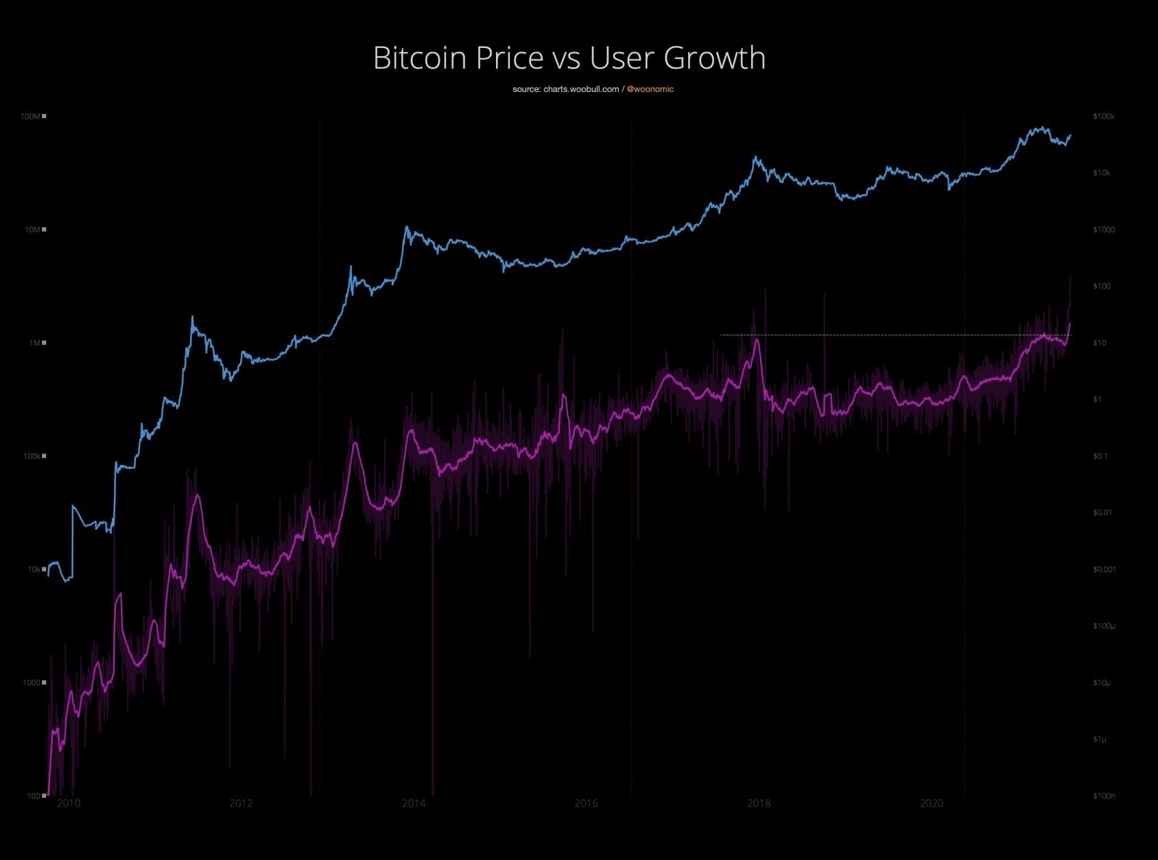 usuários bitcoin