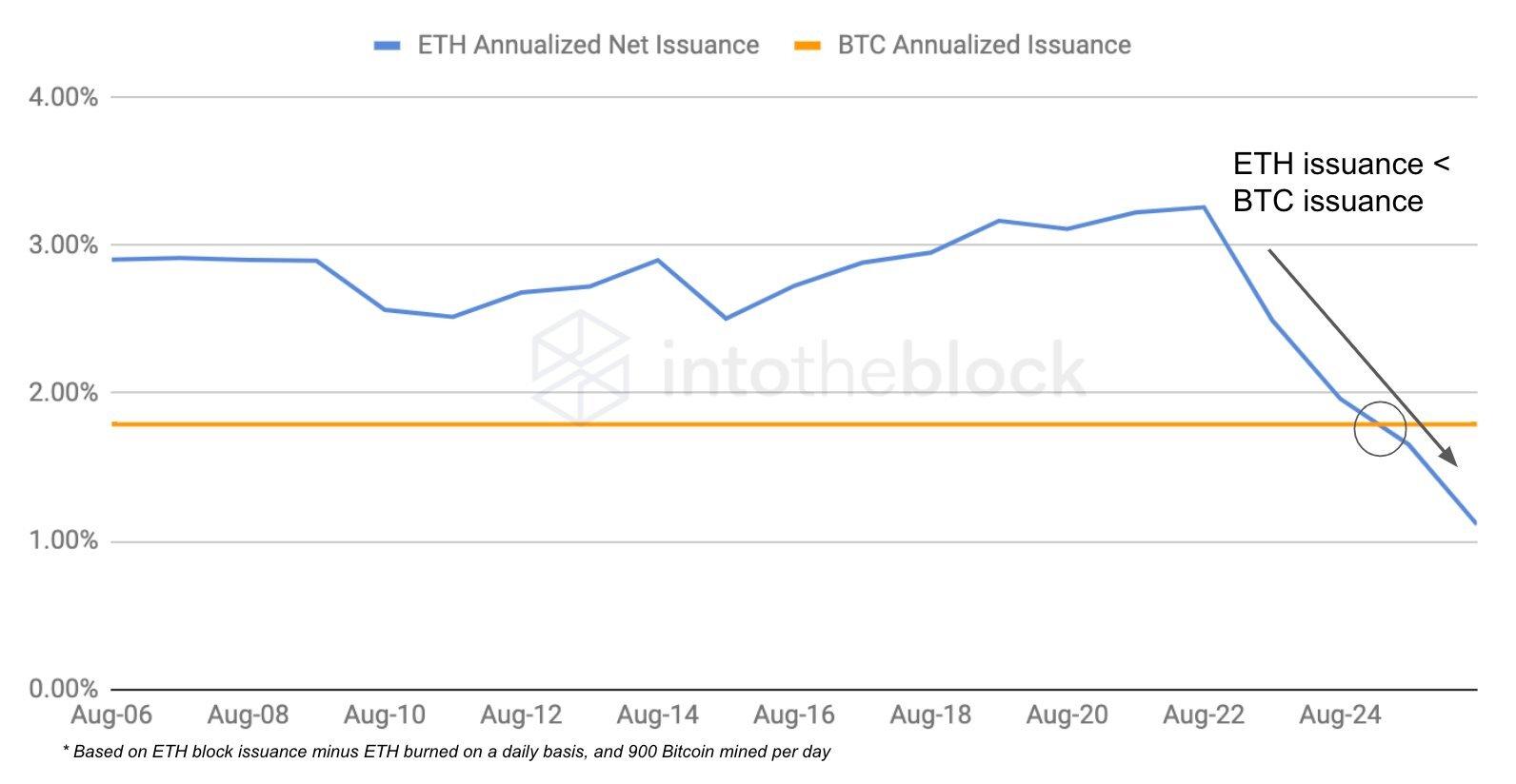 Emissão de Ethereum vs Bitcoin