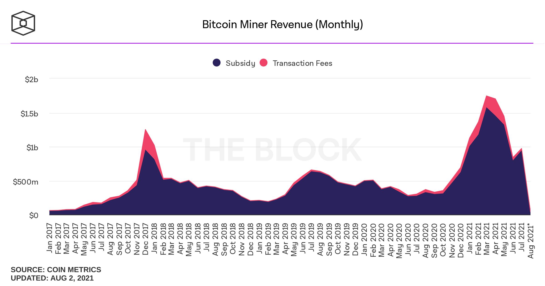 receita mineradores bitcoin