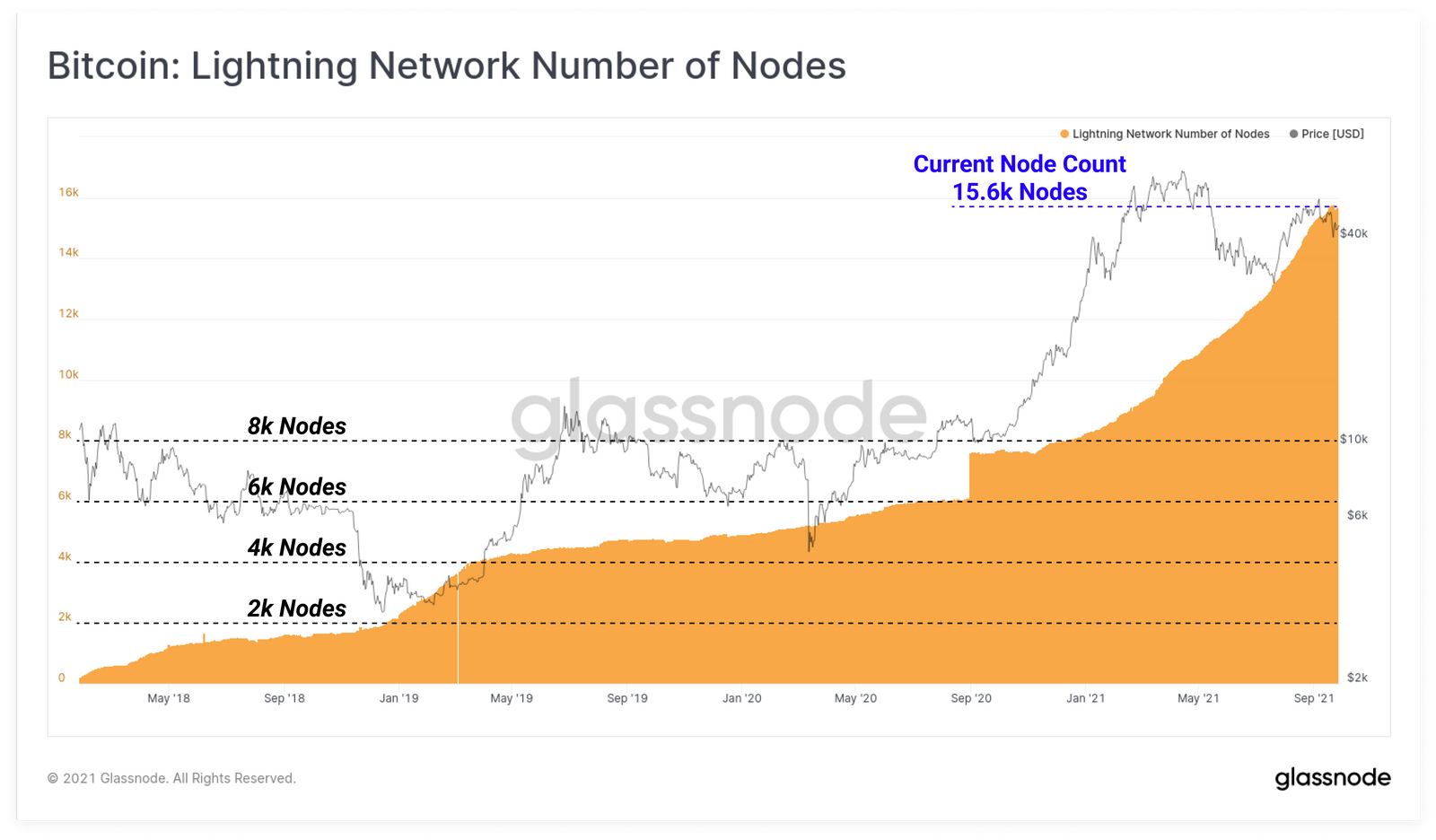 nodes Lightning Network bitcoin