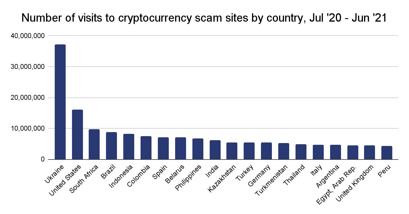 Os países que mais acessaram sites fraudulentos entre 2020-2021