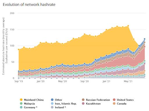 Evolução do hashrate da rede do bitcoin