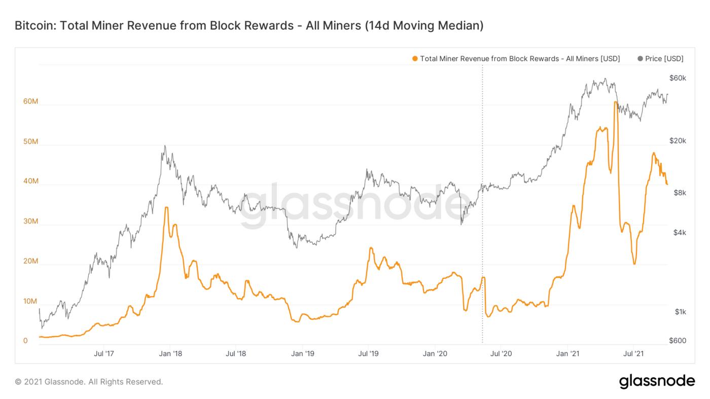 Receita dos mineradores de bitcoin